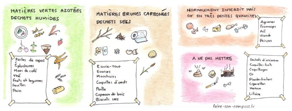 ce qu'on peut mettre dans le compost